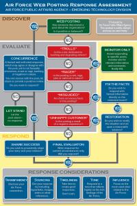 US_Air_Force_Web_Posting_Response_Assessment